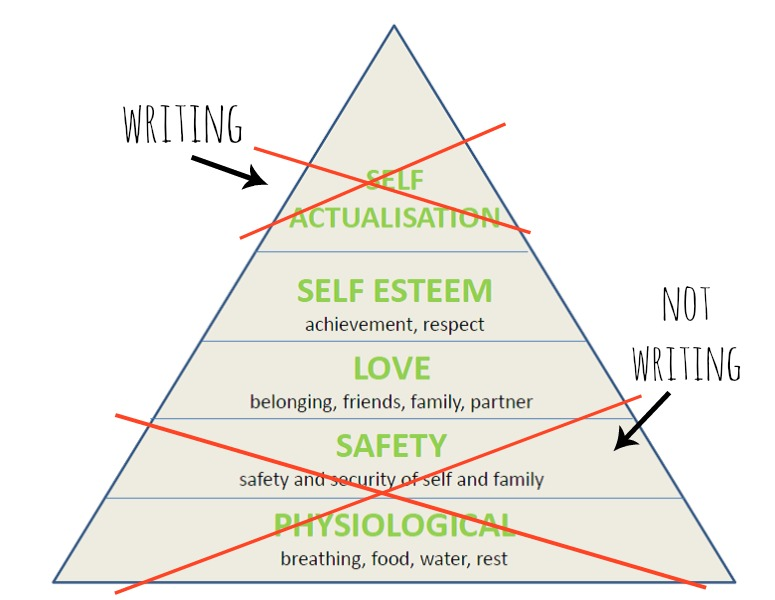 Maslows Heirarchy for Writers
