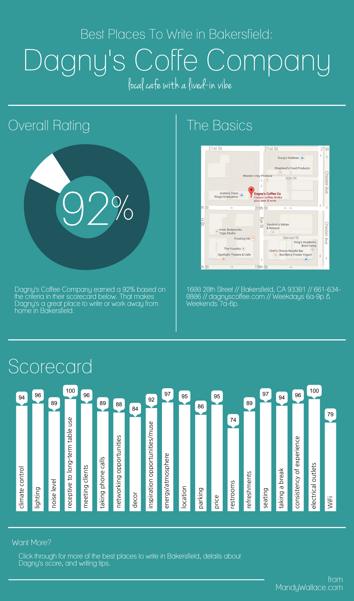 Best Places To Write in Bakersfield: Dagny's Coffee Company Infographic
