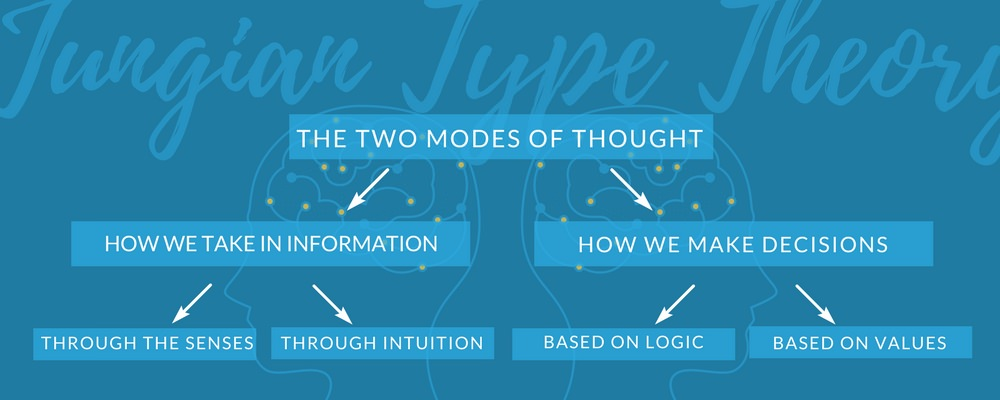 Jung's Psychological Theory of Type: The Breakdown for Writers